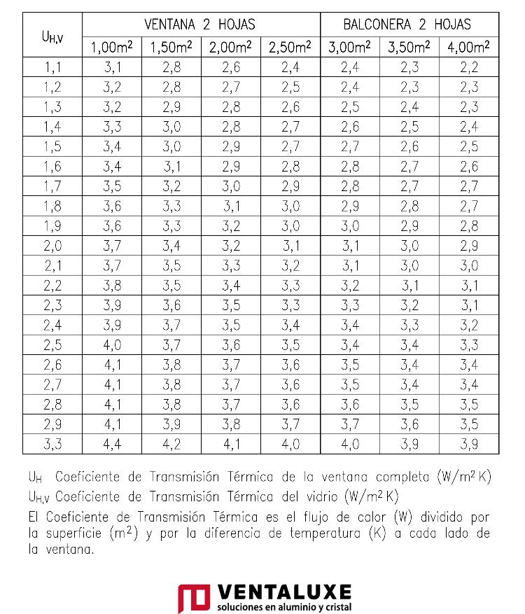 Transmitancia termica Serie Mediterranea VENTALUXE