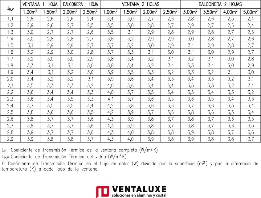Coeficiente transmitancia térmica serie 45 Euro