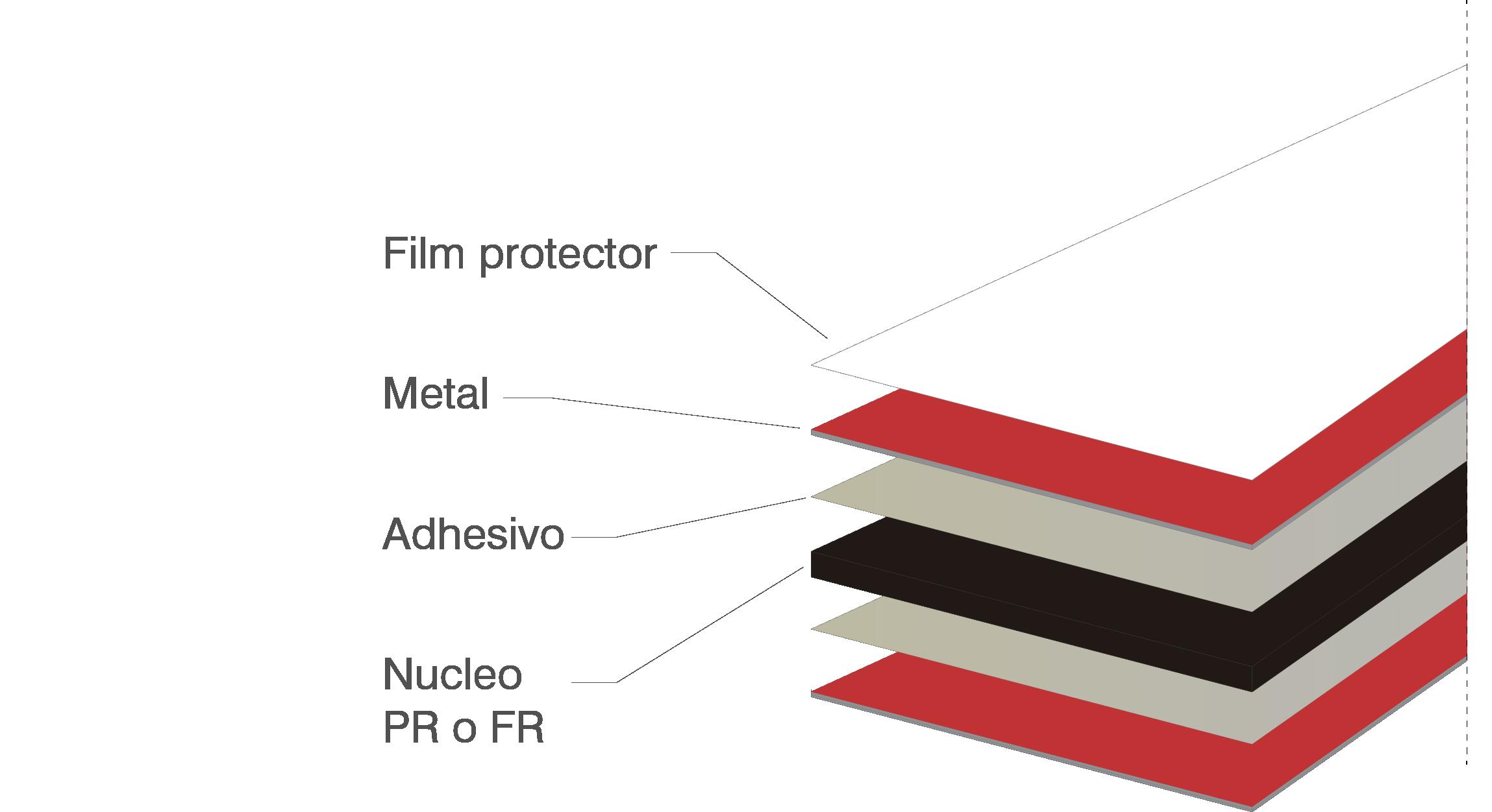 Diferentes partes del panel coomposite